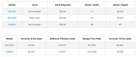 Φίλτρα άμμου - Hayward - Σειρά Pro Plus 6
